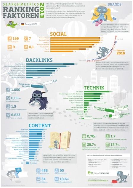infografik_ranking_faktoren_2013_de_blog
