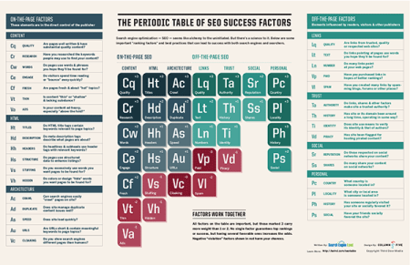 SearchEngineLand-Periodic-Table-of-SEO-2013-600x388